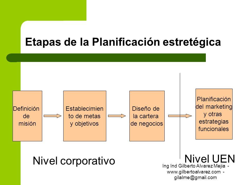 Etapas de la Planificación estretégica Definición de misión Establecimien to de metas y objetivos Diseño de la cartera de negocios Planificación del m