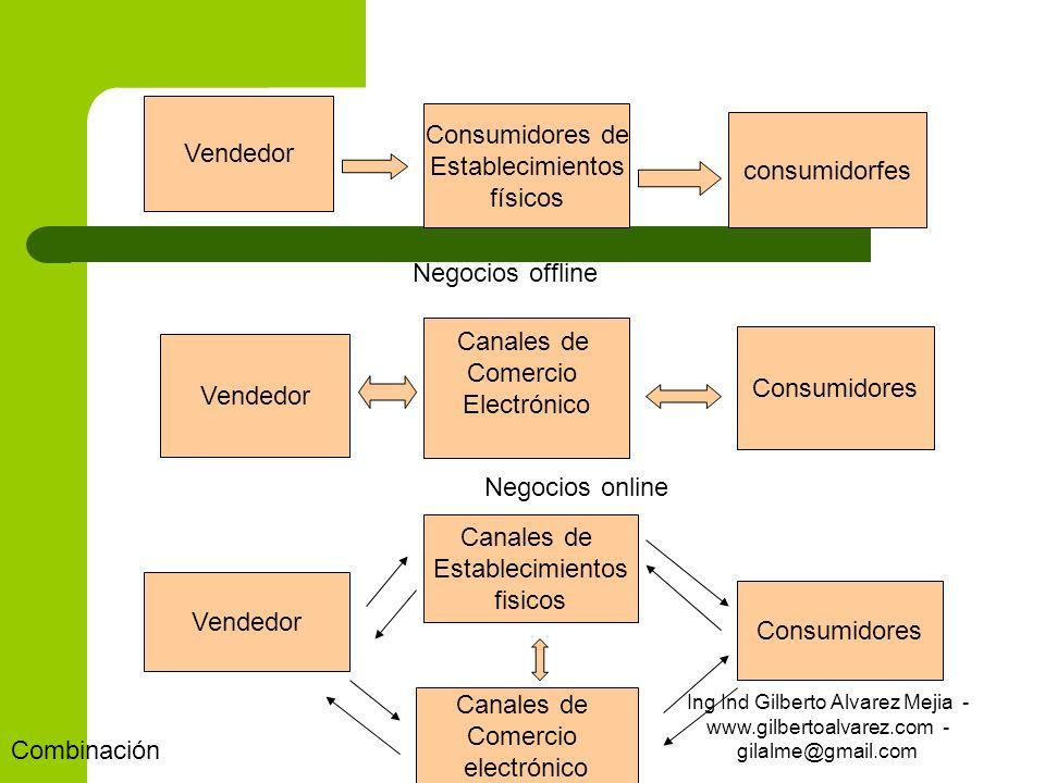 Vendedor consumidorfes Consumidores de Establecimientos físicos Vendedor Canales de Comercio Electrónico Consumidores Vendedor Canales de Establecimie