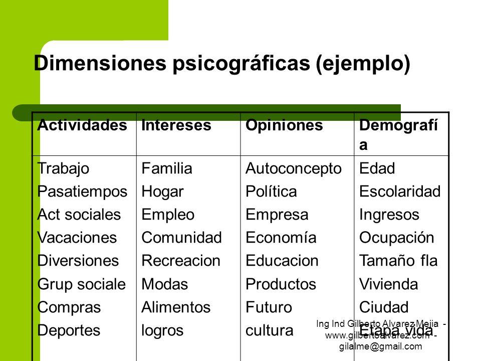 Dimensiones psicográficas (ejemplo) ActividadesInteresesOpinionesDemografí a Trabajo Pasatiempos Act sociales Vacaciones Diversiones Grup sociale Comp
