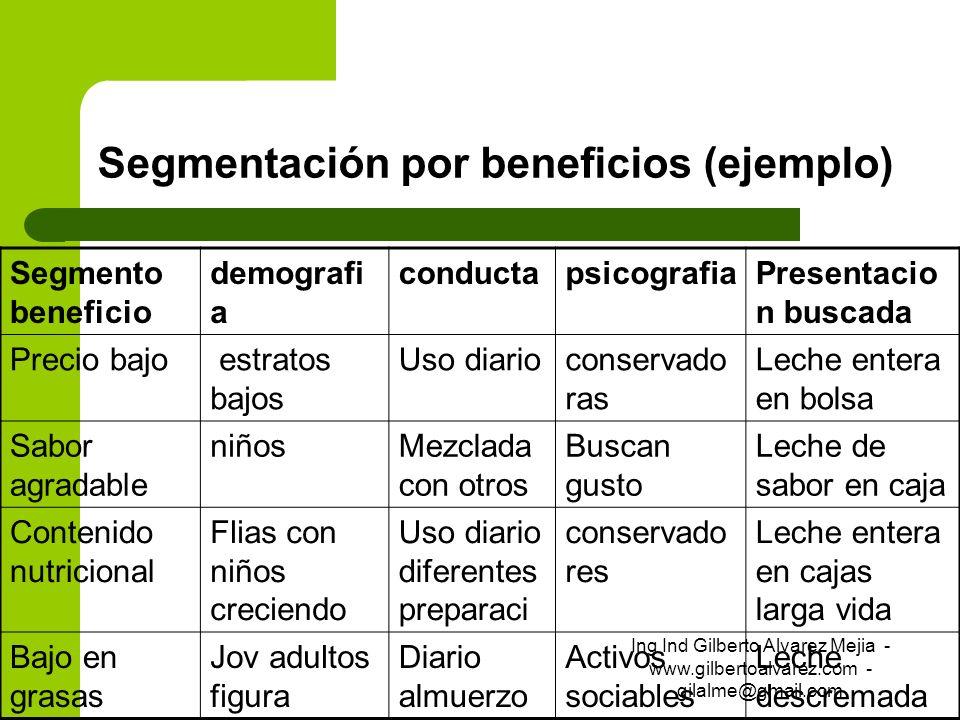 Segmentación por beneficios (ejemplo) Segmento beneficio demografi a conductapsicografiaPresentacio n buscada Precio bajo estratos bajos Uso diariocon