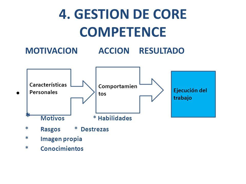 Características Personales Ejecución del trabajo 4. GESTION DE CORE COMPETENCE MOTIVACION ACCION RESULTADO * Motivos * Habilidades * Rasgos * Destreza