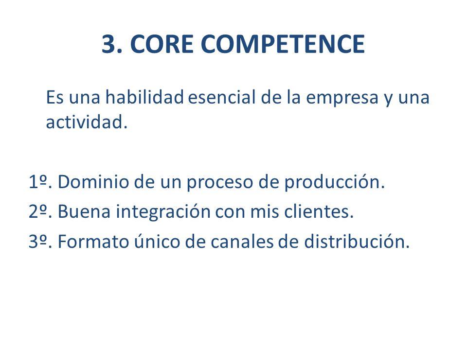 3. CORE COMPETENCE Es una habilidad esencial de la empresa y una actividad. 1º. Dominio de un proceso de producción. 2º. Buena integración con mis cli