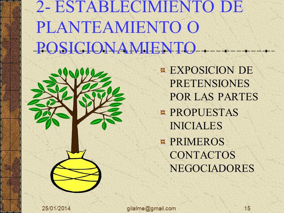 1- APERTURA Y TOMA DE CONTACTO PRESENTACION DE LOS PARTICIPANTES DEFINICION DE PROCESOS ESTABLECER AGENDAS ASIGNAR MODERADOR MEDIDAS A ADOPTAR EN CASO