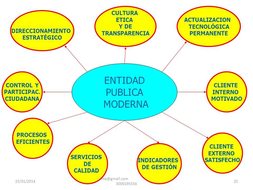 25/01/2014 gilalme@gmail.com - cel 3006195556 25 ENTIDAD PUBLICA MODERNA PROCESOS EFICIENTES SERVICIOS DE CALIDAD CLIENTE INTERNO MOTIVADO CLIENTE EXT