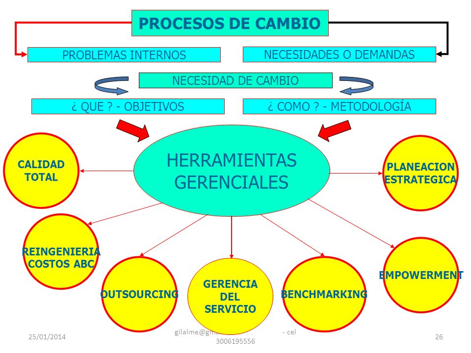 25/01/2014 gilalme@gmail.com - cel 3006195556 26 HERRAMIENTAS GERENCIALES REINGENIERIA COSTOS ABC OUTSOURCING PLANEACION ESTRATEGICA EMPOWERMENT CALID
