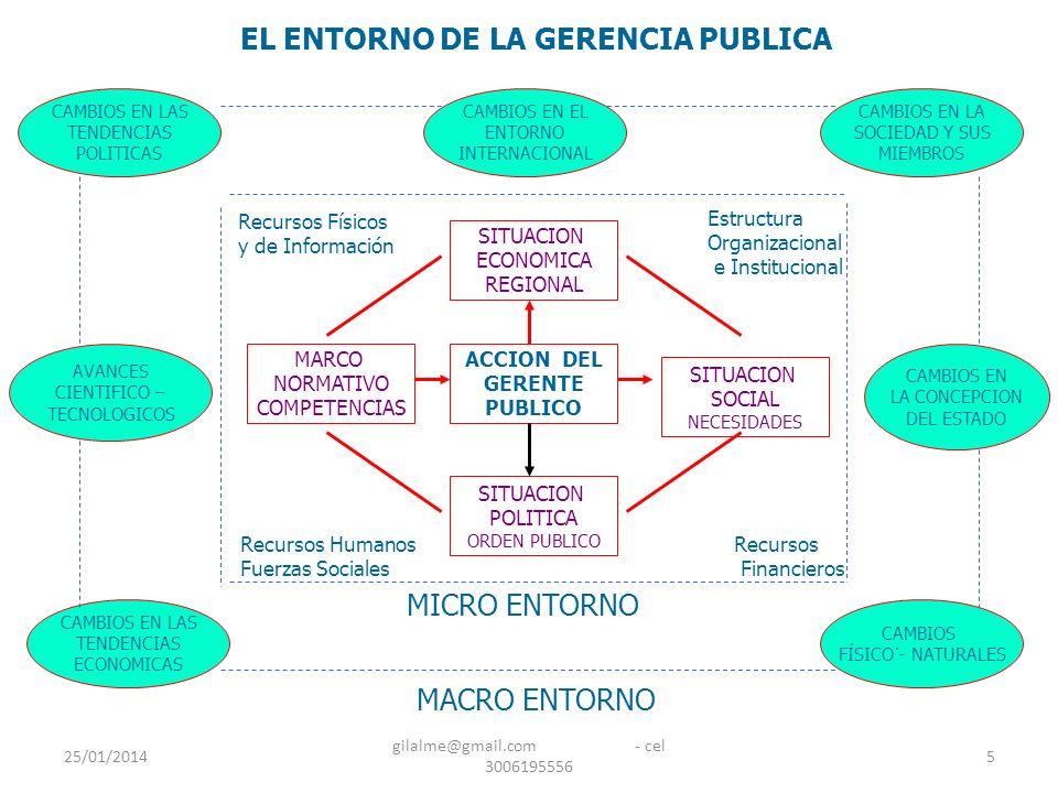 25/01/2014 gilalme@gmail.com - cel 3006195556 5 ACCION DEL GERENTE PUBLICO SITUACION ECONOMICA REGIONAL SITUACION POLITICA ORDEN PUBLICO SITUACION SOC