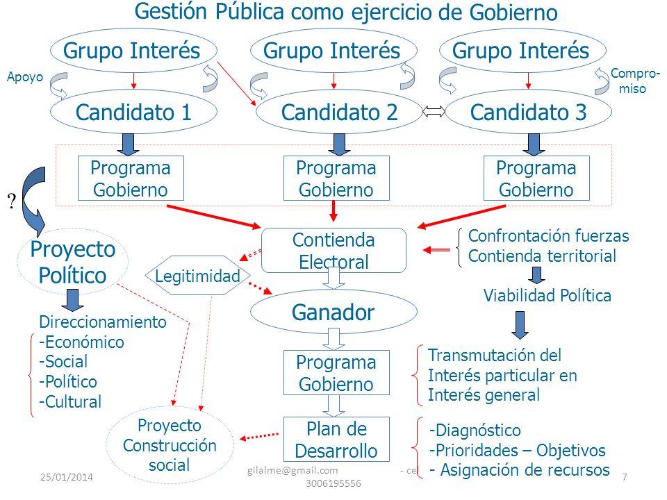 25/01/2014 gilalme@gmail.com - cel 3006195556 18 LA NUEVA GESTION PUBLICA (NPM) EL NUEVO MODELO DE INTERVENCION ESTATAL, POR SU PARTE, ARRANCA DE LA CRITICA AL PARADIGMA BUROCRATICO Y PLANTEA UN NUEVO MODELO (EN CONSTRUCCIÓN) QUE TIENE VARIAS VERSIONES: -LA REINVENCION DEL GOBIERNO – Osborne -LAS CINCO Rs – Jones y Thompson -ENFOQUES DE CAMBIO – Guy Peters -TRANSFERENCIA DE POLITICAS - Nickson