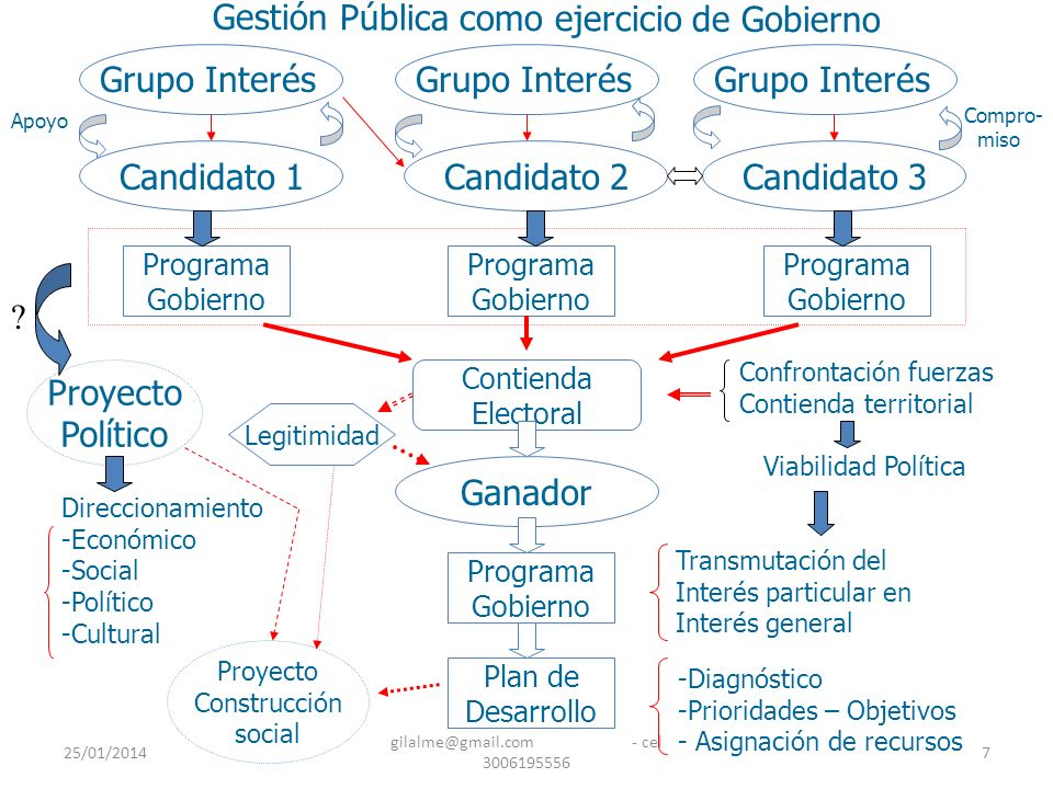 25/01/2014 gilalme@gmail.com - cel 3006195556 7 Candidato 1Candidato 2Candidato 3 Grupo Interés Programa Gobierno Programa Gobierno Programa Gobierno