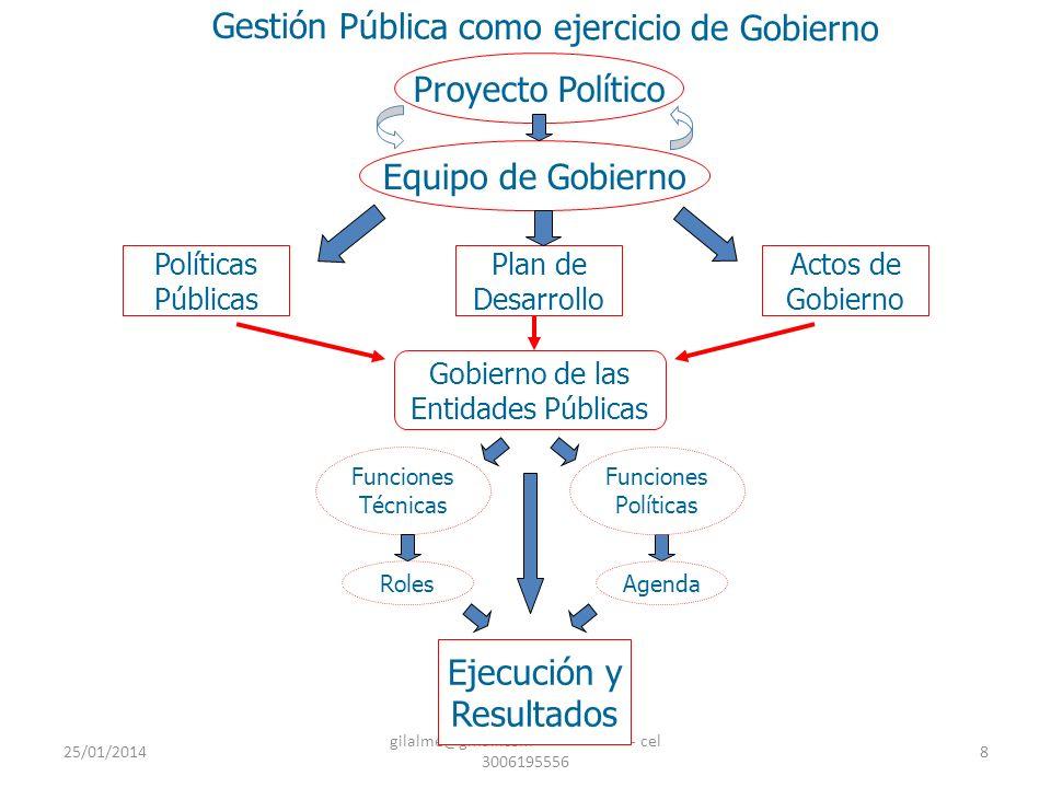 25/01/2014 gilalme@gmail.com - cel 3006195556 9 Ejecución Programa Gobierno Plan de Desarrollo Proyecto Político Proyecto Construcción social Instituciones Seguimiento y Evaluación Fines Medio Estrategia Estructura Gestión Pública como ejercicio de Gobierno.