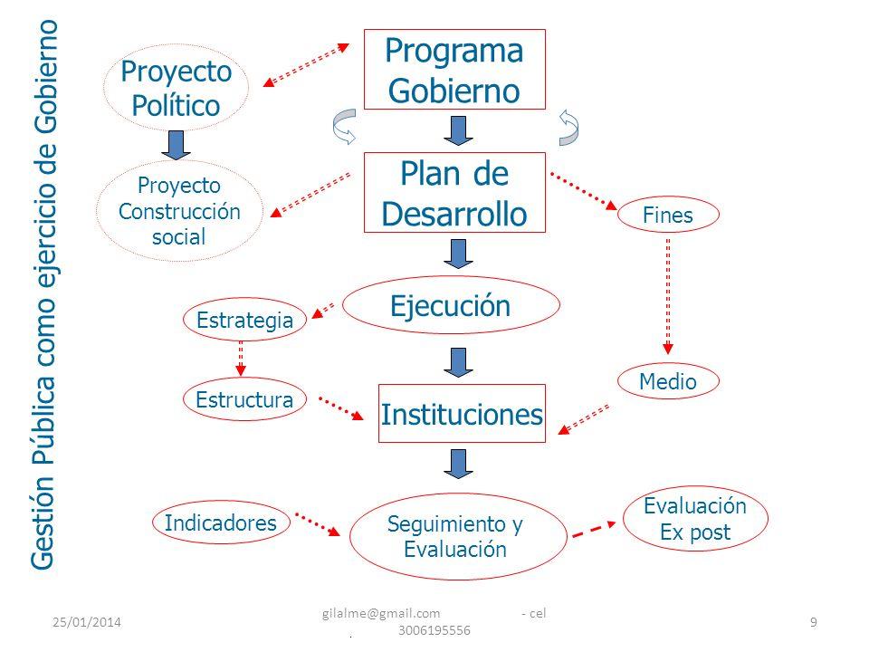 25/01/2014 gilalme@gmail.com - cel 3006195556 9 Ejecución Programa Gobierno Plan de Desarrollo Proyecto Político Proyecto Construcción social Instituc