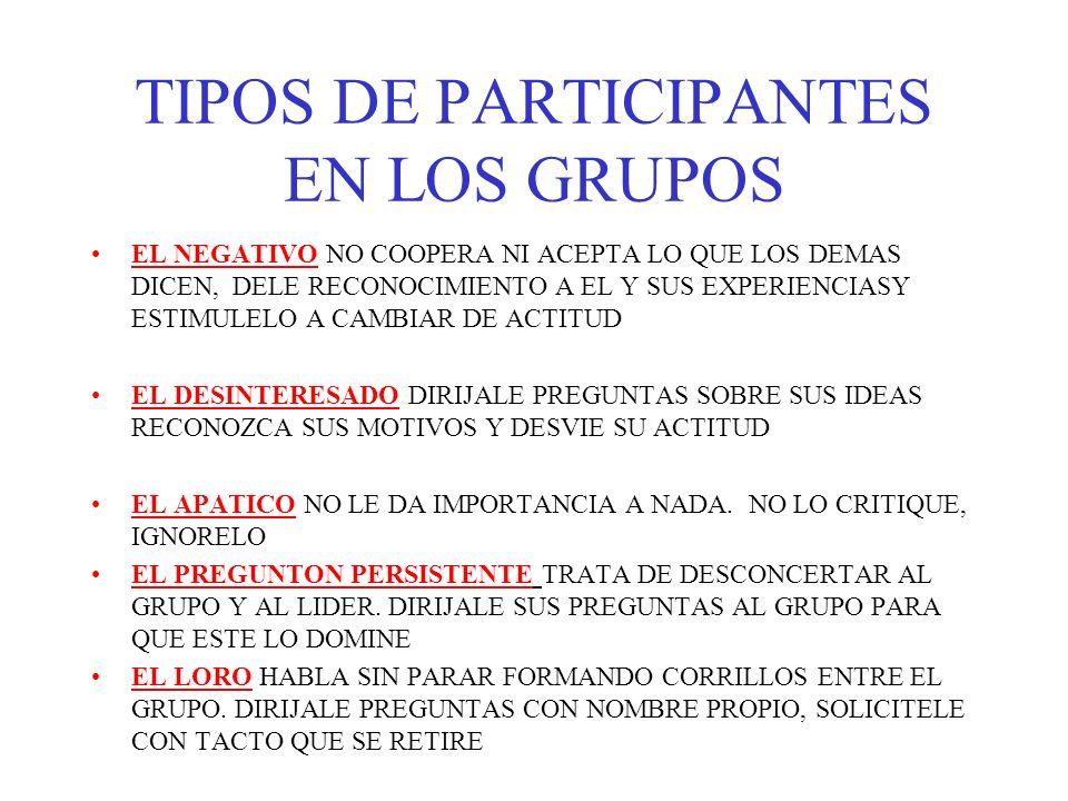 TIPOS DE PARTICIPANTES EN LOS GRUPOS EL NEGATIVO NO COOPERA NI ACEPTA LO QUE LOS DEMAS DICEN, DELE RECONOCIMIENTO A EL Y SUS EXPERIENCIASY ESTIMULELO A CAMBIAR DE ACTITUD EL DESINTERESADO DIRIJALE PREGUNTAS SOBRE SUS IDEAS RECONOZCA SUS MOTIVOS Y DESVIE SU ACTITUD EL APATICO NO LE DA IMPORTANCIA A NADA.