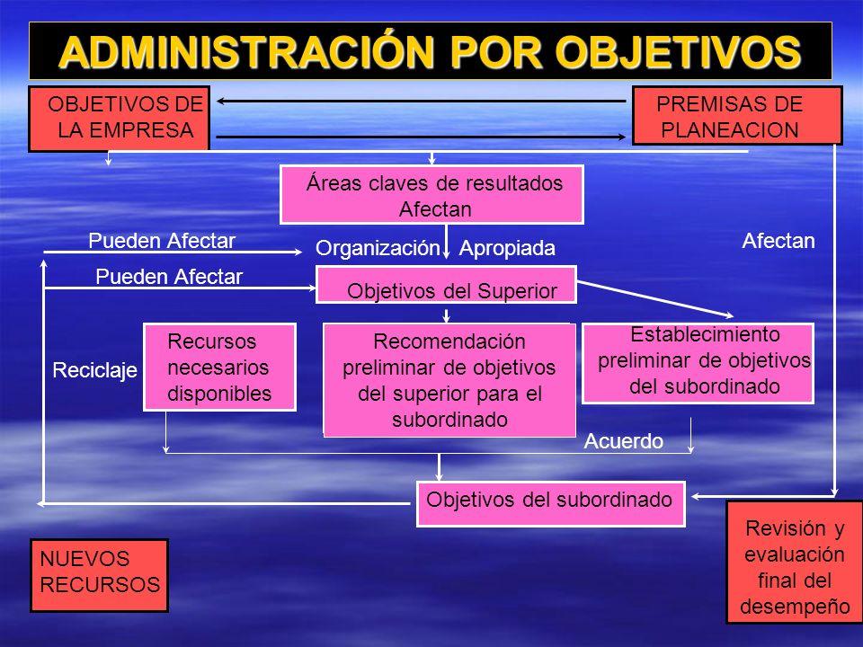 INCIDENTES CRITICOS Nombre del empleado: José Romero Nombre del evaluador: Gustavo Torres Periodo de evaluación: 10-01-96 12-31-96 FACTOR: PRECISIÓN EN EL TRABAJO FECHA ASPECTOS POSITIVOS FECHA ASPECTOS NEGATIVOS 10-12-9610-15-96 APLICÓ SU EXPERIENCIA Y CONOCIMIENTO A UN TRABAJO NUEVO Y DIFICIL.