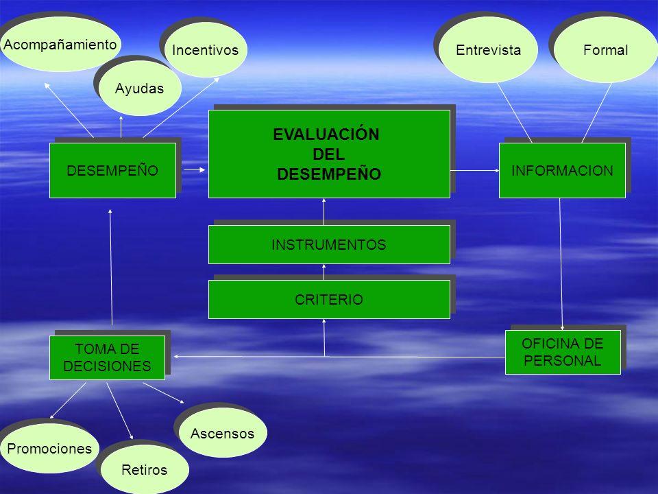 EL PROCESO DE EVALUACION DEL DESEMPEÑO DESEMPEÑO EVALUACION DEL DESEMPEÑO MEDIDA DEL DESEMPEÑO CRITERIO DEL DESEMPEÑO HOJA DE VIDA DEL EMPLEADO TOMA DE DECISIONES INFORMACION AL EMPLEADO
