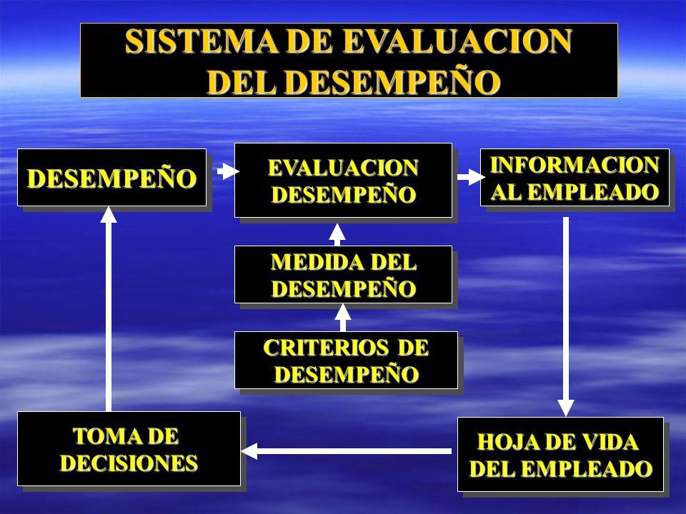 SISTEMA DE EVALUACION DEL DESEMPEÑO DEL DESEMPEÑO DESEMPEÑODESEMPEÑO CRITERIOS DE DESEMPEÑO DESEMPEÑO MEDIDA DEL DESEMPEÑO DESEMPEÑO EVALUACIONDESEMPEÑOEVALUACIONDESEMPEÑO TOMA DE DECISIONES DECISIONES INFORMACION AL EMPLEADO INFORMACION HOJA DE VIDA DEL EMPLEADO HOJA DE VIDA DEL EMPLEADO