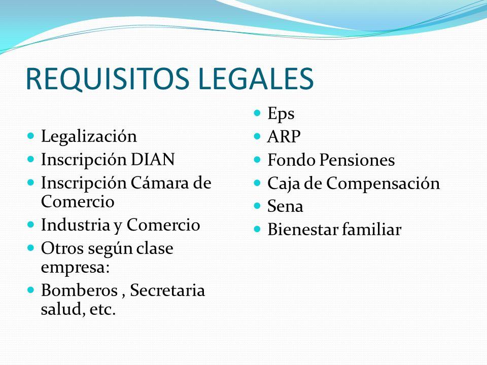 CLASE DE EMPRESA Persona natural: Establecimiento de comercio Empresa Unipersonal. Persona Juridica Con ánimo de lucro: Sociedad anónima Sociedad Limi