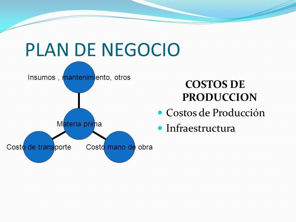 OPERACION Ficha Técnica del Producto Estado de desarrollo Proceso de implementación del negocio Proceso de Producción del bien o servicio Necesidades