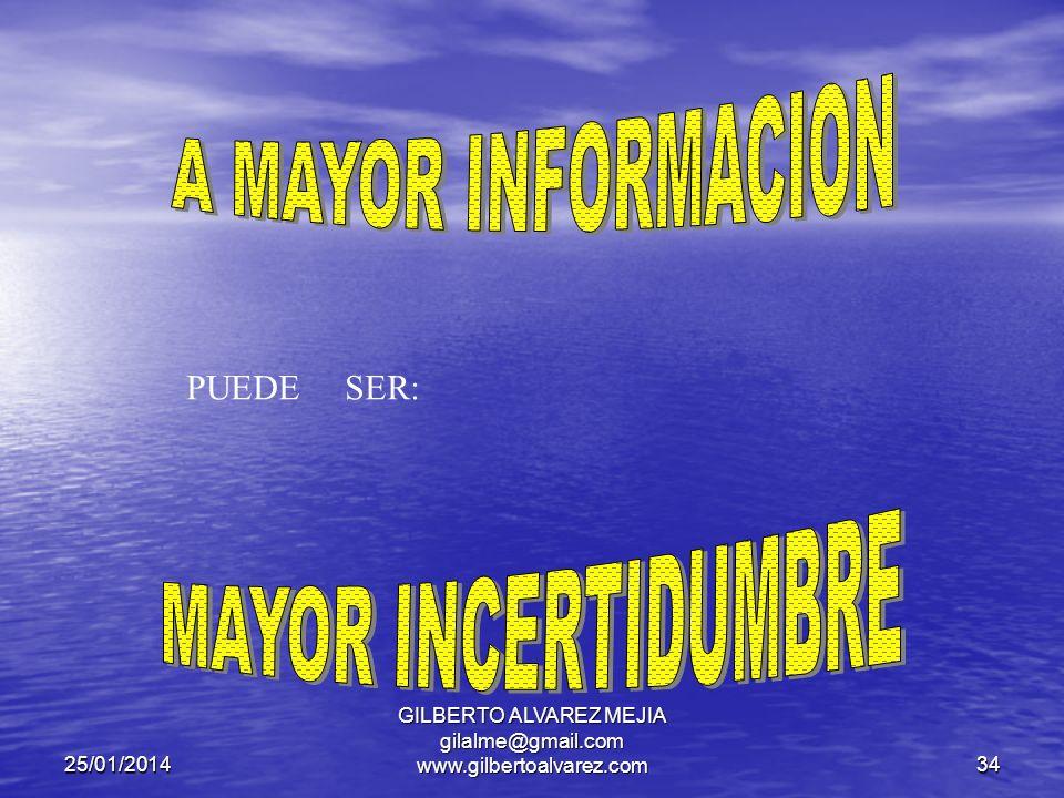 25/01/2014 GILBERTO ALVAREZ MEJIA gilalme@gmail.com www.gilbertoalvarez.com33 RESULTADO CREAR EL FUTURO LA TOMA DE DECISIONES ES RACIONAL E INTUITIVA LA INCERTIDUMBRE EXISTE EN : PASADO PRESENTE FUTURO EL CAFE