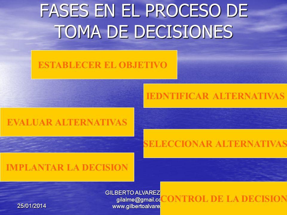 25/01/2014 GILBERTO ALVAREZ MEJIA - gilalme@gmail.com - www.gilbertoalvarez.com DECIDIR EN SOLITARIO O EN GRUPO.
