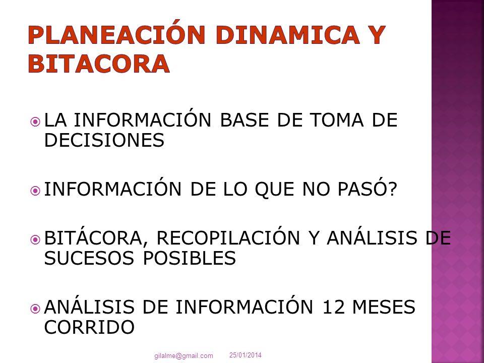 LA INFORMACIÓN BASE DE TOMA DE DECISIONES INFORMACIÓN DE LO QUE NO PASÓ? BITÁCORA, RECOPILACIÓN Y ANÁLISIS DE SUCESOS POSIBLES ANÁLISIS DE INFORMACIÓN