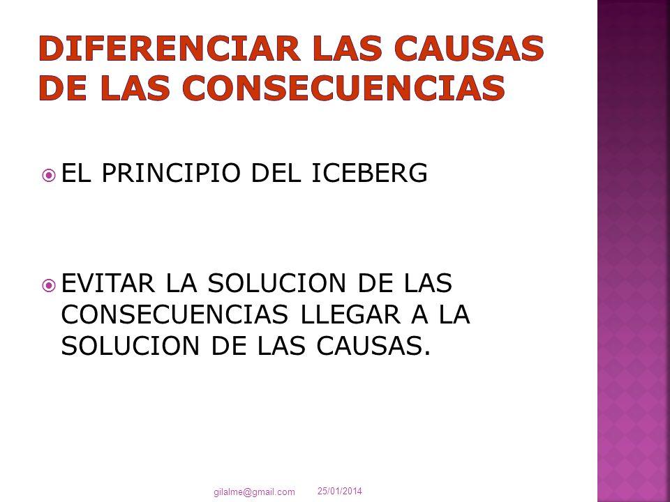 EL PRINCIPIO DEL ICEBERG EVITAR LA SOLUCION DE LAS CONSECUENCIAS LLEGAR A LA SOLUCION DE LAS CAUSAS. 25/01/2014 gilalme@gmail.com