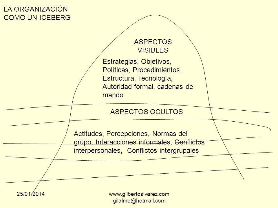 DEFINICIONES COMPORTAMIENTO: Las acciones de las personas COMPORTAMIENTO ORGANIZACIONAL: El estudio de las personas en el trabajo 25/01/2014www.gilber