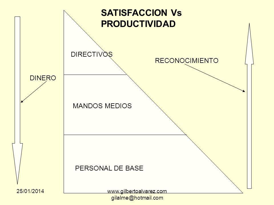 ENCUESTAS DE ACTITUD Obtener respuestas de los empleados sobre como se sienten en su trabajo, con sus jefes y colaboradores, en su ambiente. Relación