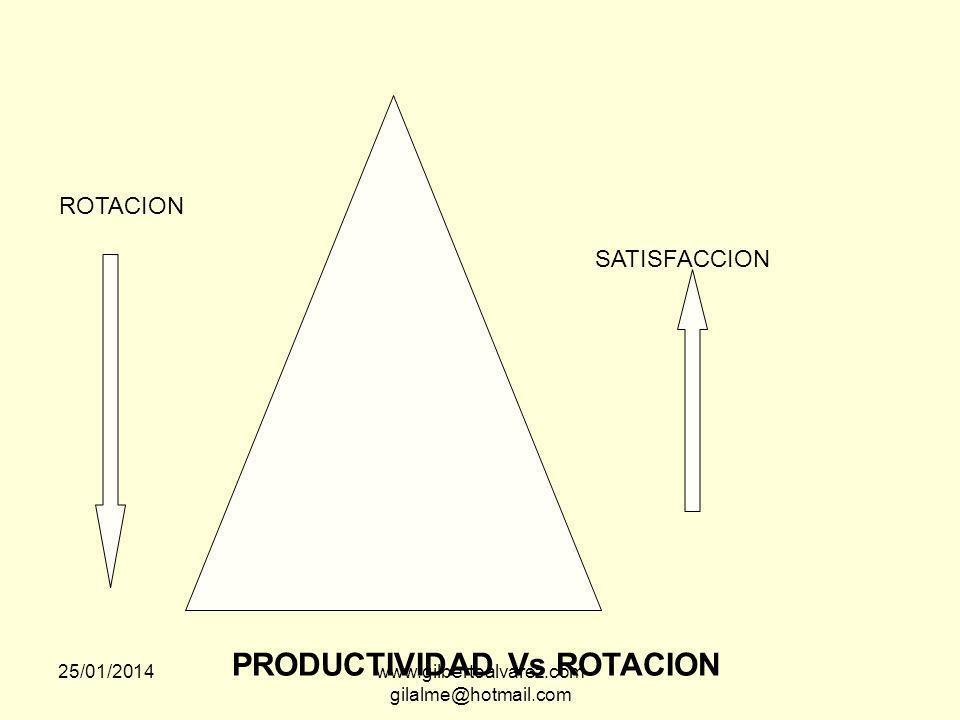 SATISFACCION Vs PRODUCTIVIDAD DINERO RECONOCIMIENTO DIRECTIVOS MANDOS MEDIOS PERSONAL DE BASE 25/01/2014www.gilbertoalvarez.com gilalme@hotmail.com
