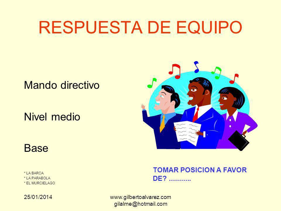 CARACTERISTICAS DE UN USUARIO O CLIENTE EQUIPO COMPROMETIDO No sabe No tiene tiempo No es fiel 25/01/2014www.gilbertoalvarez.com gilalme@hotmail.com