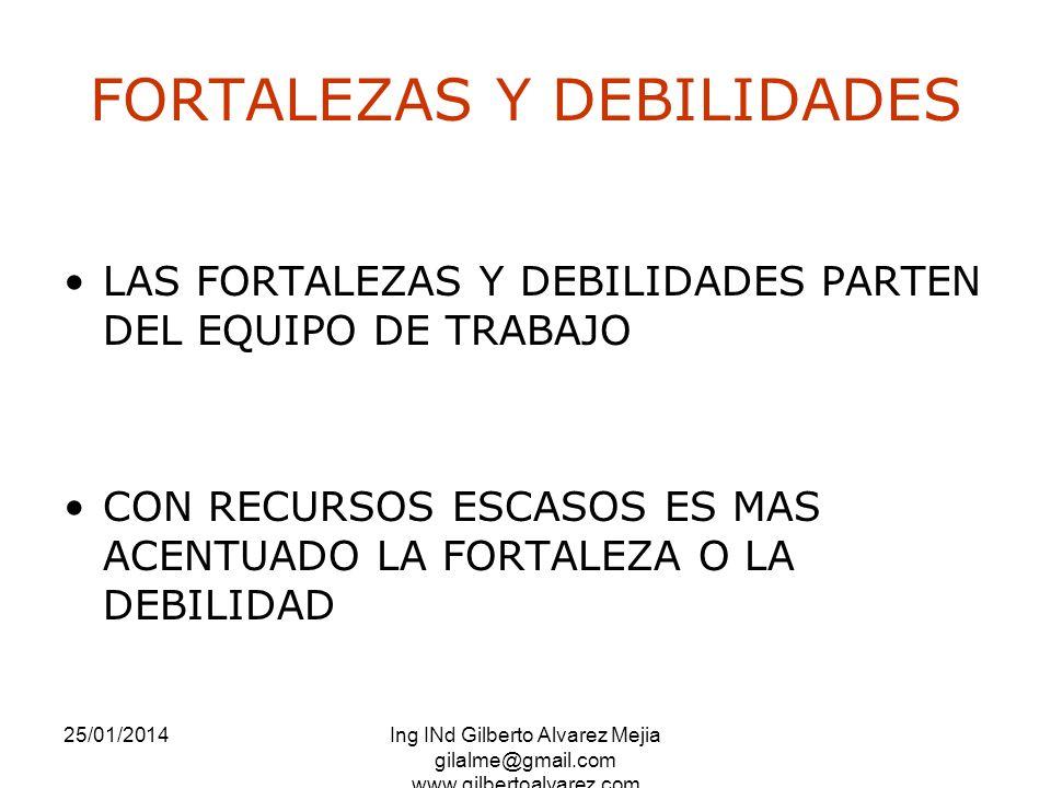 25/01/2014Ing INd Gilberto Alvarez Mejia gilalme@gmail.com www.gilbertoalvarez.com FORTALEZAS Y DEBILIDADES LAS FORTALEZAS Y DEBILIDADES PARTEN DEL EQ