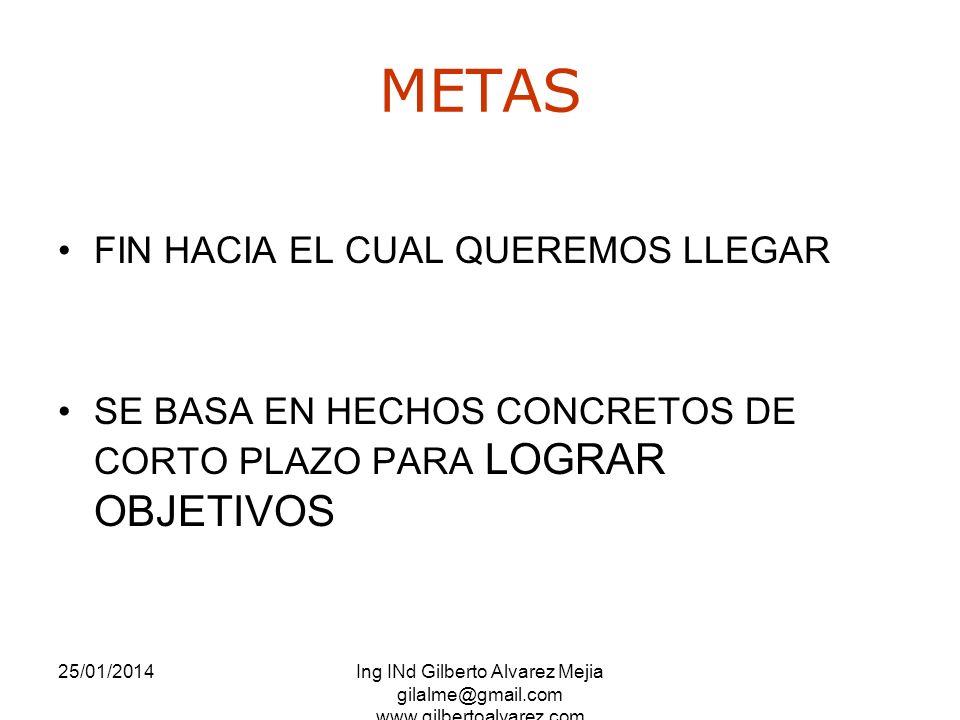 25/01/2014Ing INd Gilberto Alvarez Mejia gilalme@gmail.com www.gilbertoalvarez.com METAS FIN HACIA EL CUAL QUEREMOS LLEGAR SE BASA EN HECHOS CONCRETOS