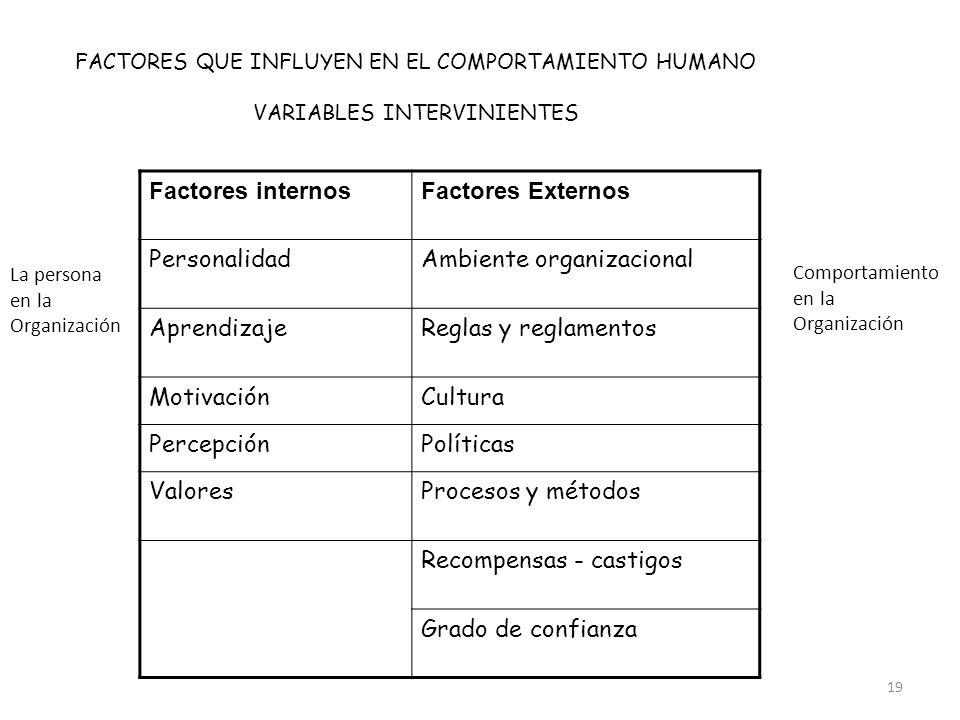 19 FACTORES QUE INFLUYEN EN EL COMPORTAMIENTO HUMANO VARIABLES INTERVINIENTES Factores internosFactores Externos PersonalidadAmbiente organizacional A