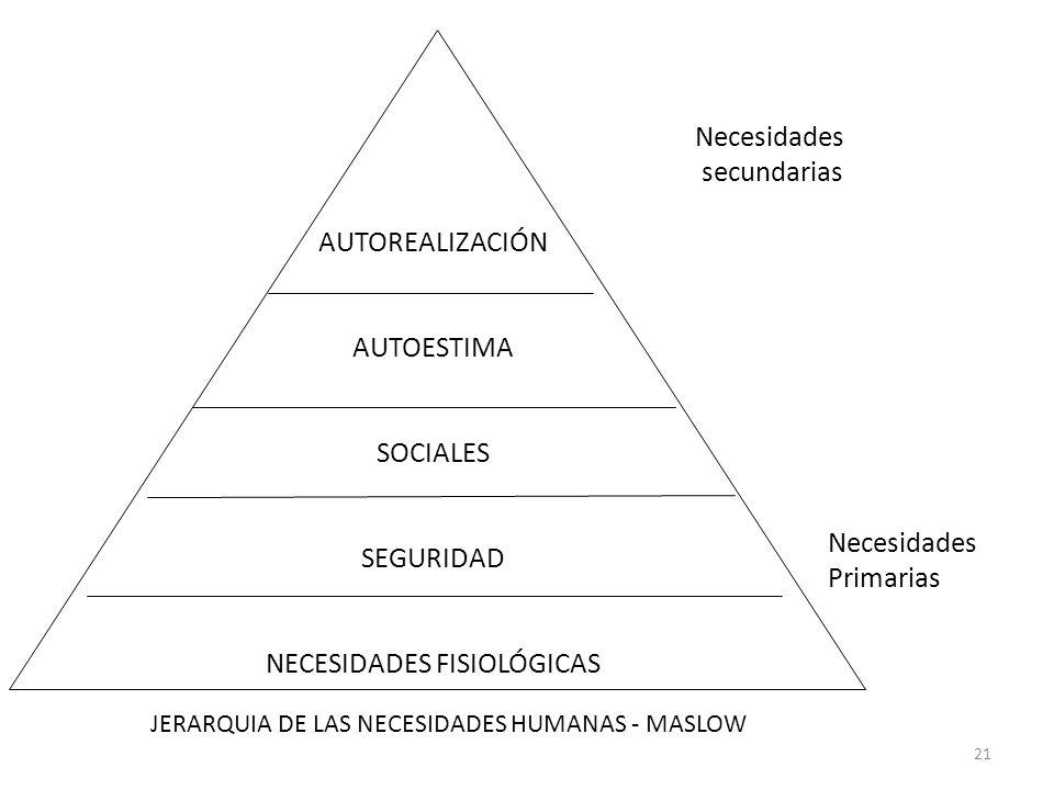 21 AUTOREALIZACIÓN AUTOESTIMA SOCIALES SEGURIDAD NECESIDADES FISIOLÓGICAS Necesidades secundarias Necesidades Primarias JERARQUIA DE LAS NECESIDADES H