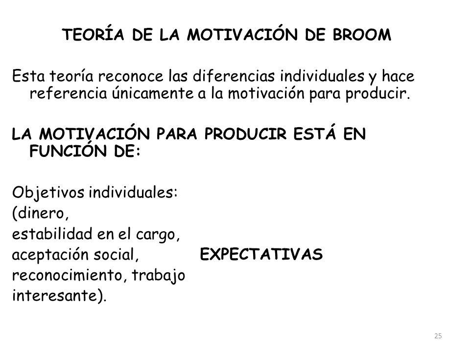 25 TEORÍA DE LA MOTIVACIÓN DE BROOM Esta teoría reconoce las diferencias individuales y hace referencia únicamente a la motivación para producir. LA M