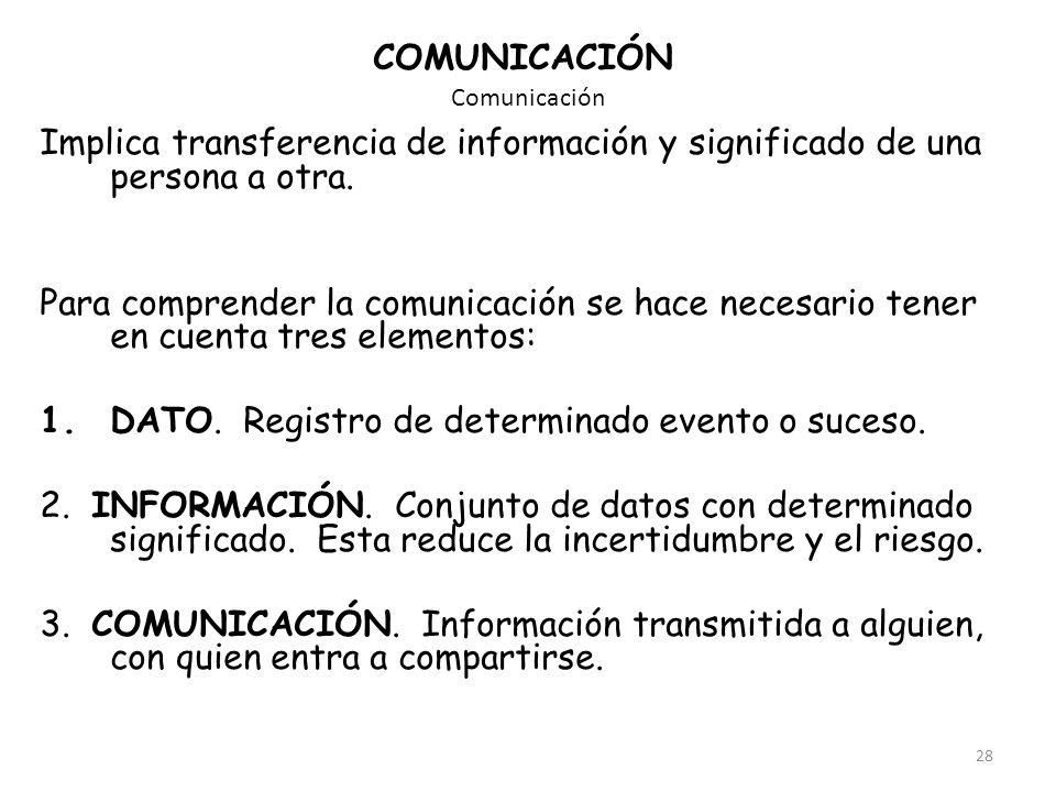 28 Comunicación COMUNICACIÓN Implica transferencia de información y significado de una persona a otra. Para comprender la comunicación se hace necesar