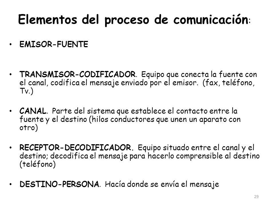 29 Elementos del proceso de comunicación : EMISOR-FUENTE TRANSMISOR-CODIFICADOR. Equipo que conecta la fuente con el canal, codifica el mensaje enviad