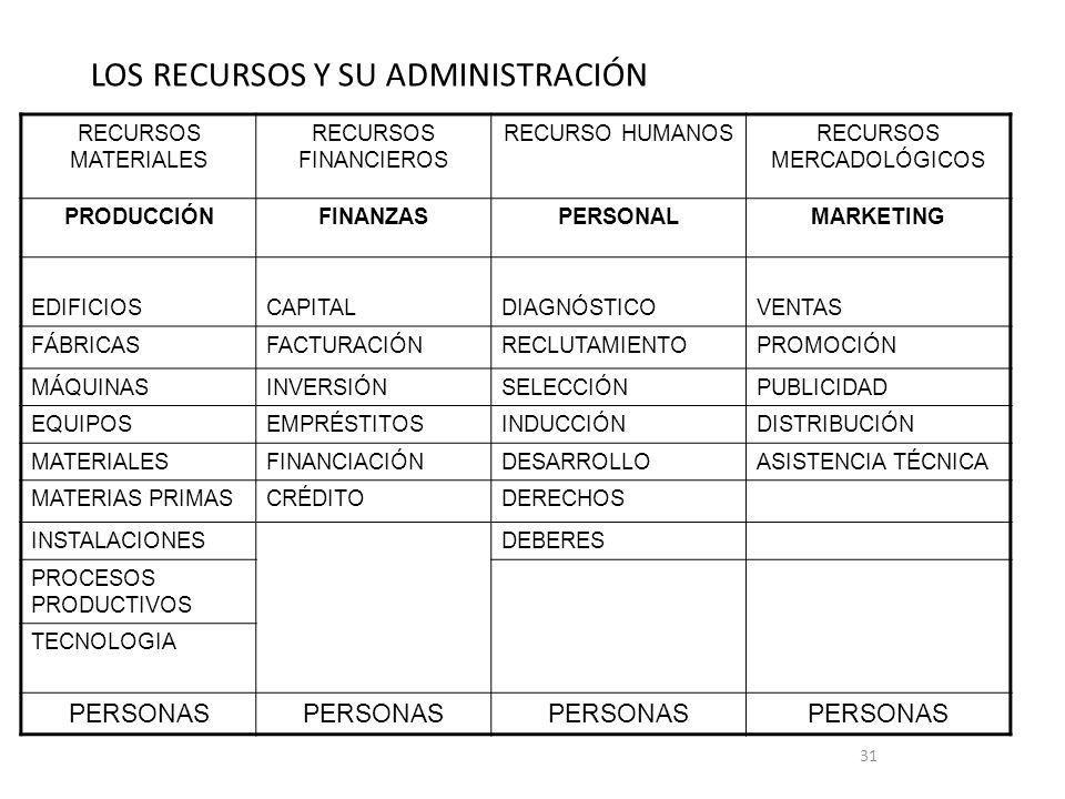 31 LOS RECURSOS Y SU ADMINISTRACIÓN RECURSOS MATERIALES RECURSOS FINANCIEROS RECURSO HUMANOSRECURSOS MERCADOLÓGICOS PRODUCCIÓNFINANZASPERSONALMARKETIN