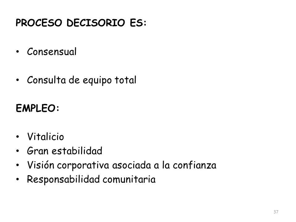 37 PROCESO DECISORIO ES: Consensual Participativo Consulta de equipo total EMPLEO: Vitalicio Gran estabilidad Visión corporativa asociada a la confian