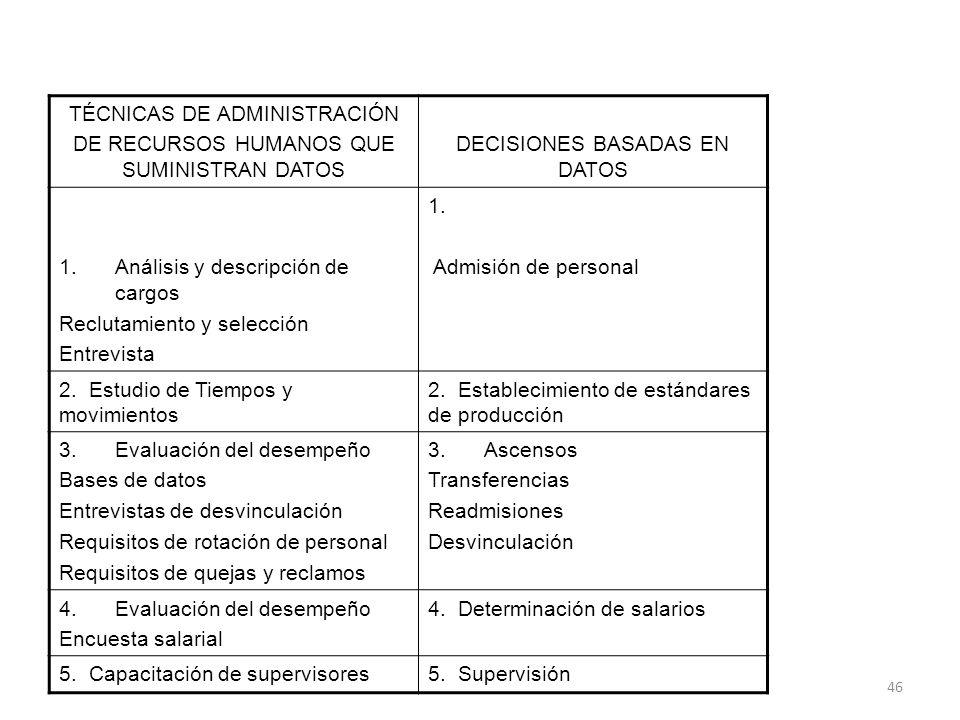 46 TÉCNICAS DE ADMINISTRACIÓN DE RECURSOS HUMANOS QUE SUMINISTRAN DATOS DECISIONES BASADAS EN DATOS 1.Análisis y descripción de cargos Reclutamiento y