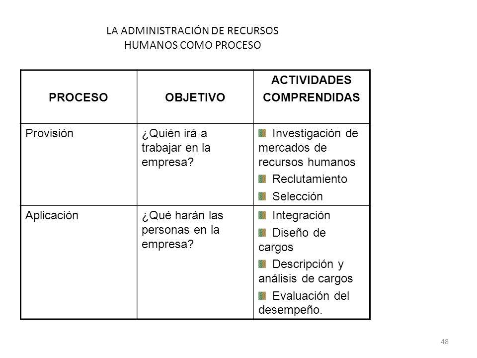 48 PROCESOOBJETIVO ACTIVIDADES COMPRENDIDAS Provisión¿Quién irá a trabajar en la empresa? Investigación de mercados de recursos humanos Reclutamiento