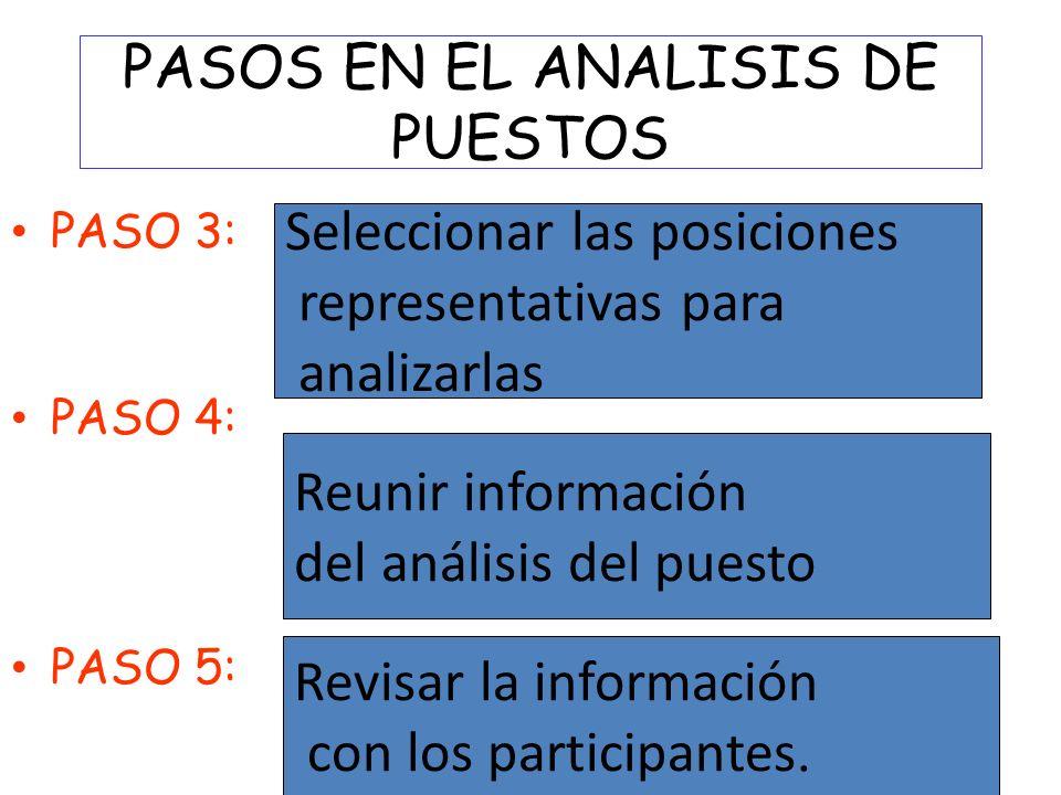 PASOS EN EL ANALISIS DE PUESTOS PASO 3: PASO 4: PASO 5: Seleccionar las posiciones representativas para analizarlas Reunir información del análisis de