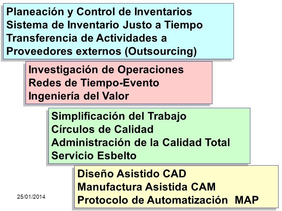 25/01/2014gilalme@gmail.com - cel 3006195556 106 Instrumentos y Técnicas para Mejorar la Productividad Sistema de Administración de: Producción (Diseñ