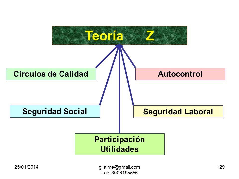 25/01/2014gilalme@gmail.com - cel 3006195556 128 Control de la Calidad Control Total de la Calidad Gerencia Cero Error Teoría F Teoría Z