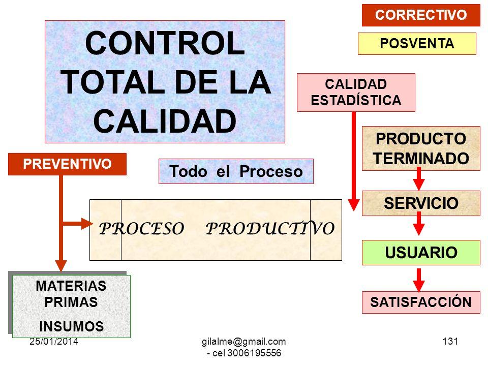 25/01/2014gilalme@gmail.com - cel 3006195556 130 Control de la Calidad PROCESO PRODUCTIVO PRODUCTO TERMINADO SERVICIO SATISFACCIÓN USUARIO CALIDAD EST