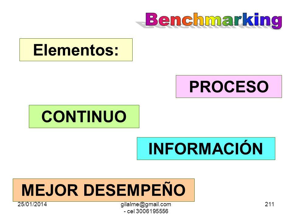 25/01/2014gilalme@gmail.com - cel 3006195556 210 Proceso de medición y análisis continuo que compara prácticas de procesos y metodologías entre Organi