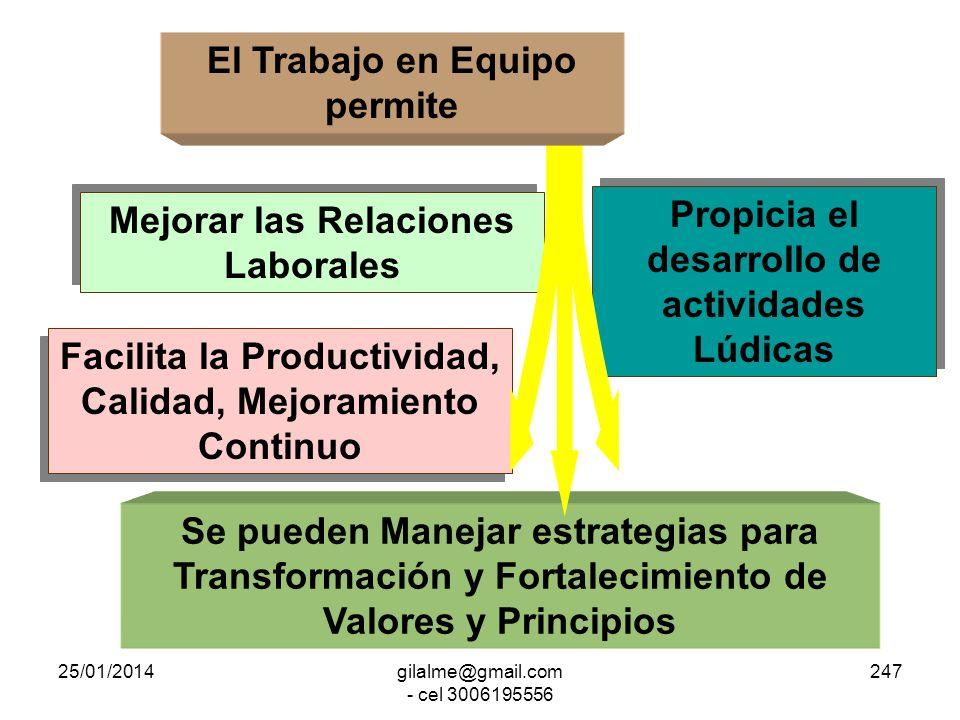 25/01/2014gilalme@gmail.com - cel 3006195556 246 Teorías basadas en el Trabajo en Equipo Reingeniería Outsourcing Benchmarking Achatamiento Empoderami