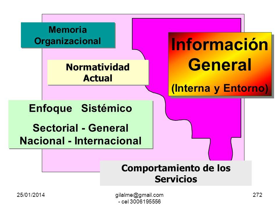 25/01/2014gilalme@gmail.com - cel 3006195556 271 Capacidad para la Acción Gubernamental Variables para la Acción Gubernamental PERFIL para el CARGO Ex