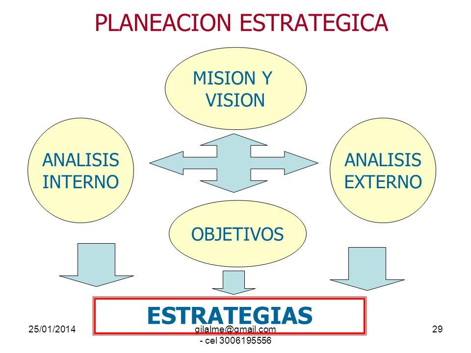 25/01/2014gilalme@gmail.com - cel 3006195556 28 PLANEACIÓN ESTRATÉGICA Modelo para planear el futuro con base en el análisis de las principales variab