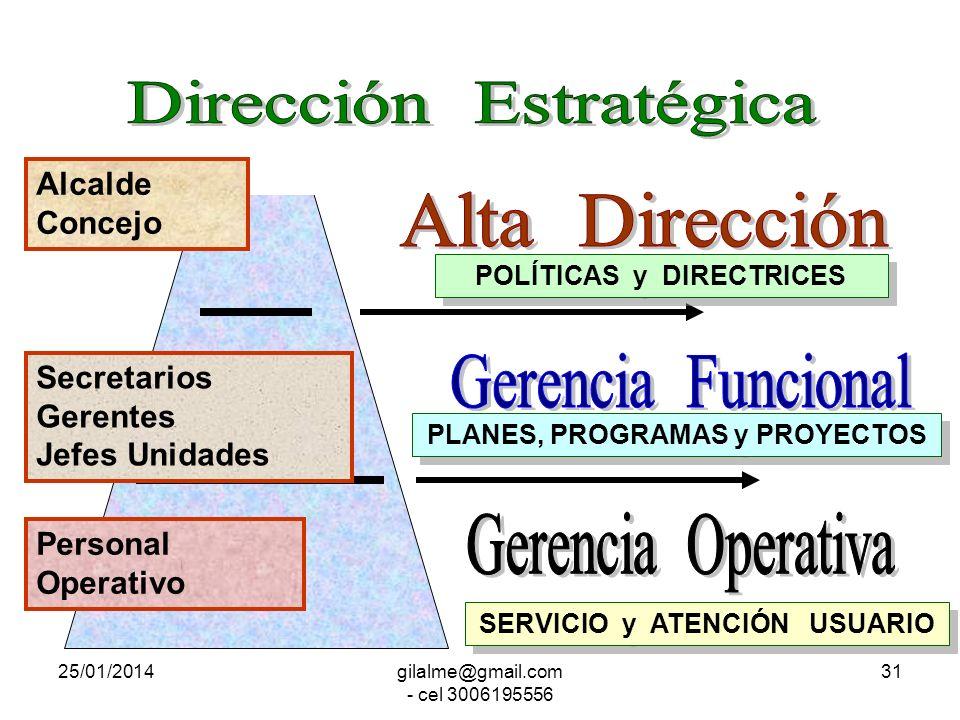 25/01/2014gilalme@gmail.com - cel 3006195556 30 POLÍTICAS y DIRECTRICES PLANES, PROGRAMAS y PROYECTOS SERVICIO y ATENCIÓN USUARIO Nivel NACIONAL Nivel