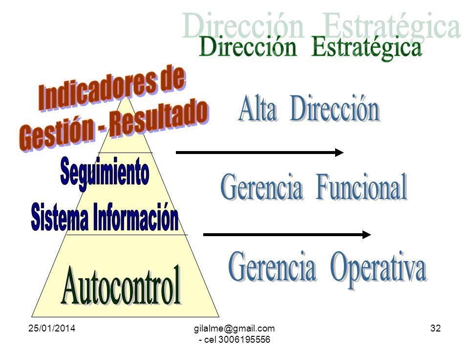 25/01/2014gilalme@gmail.com - cel 3006195556 31 Alcalde Concejo POLÍTICAS y DIRECTRICES PLANES, PROGRAMAS y PROYECTOS SERVICIO y ATENCIÓN USUARIO Secr