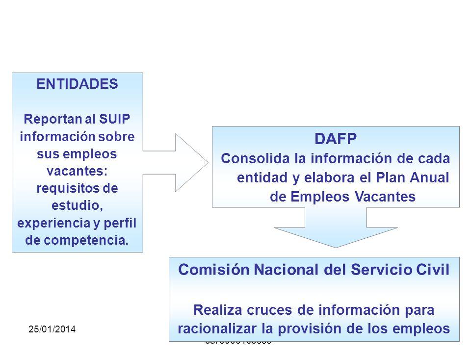 25/01/2014gilalme@gmail.com - cel 3006195556 332 Lineamiento: Racionalización de la Oferta de Empleo Público Contar con estimativos sobre los empleos